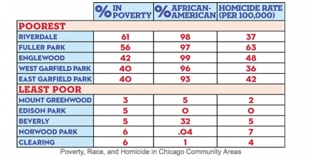 Reader-poverty-and-homicides