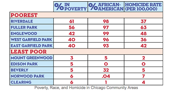 Where Poverty Grows in Chicago