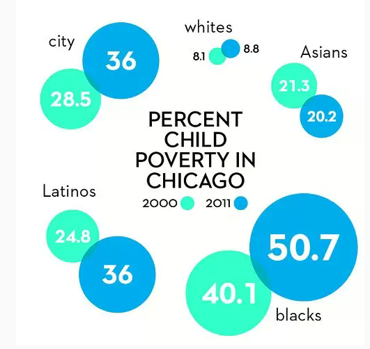 How Poor We Are - Chicago and the Suburbs